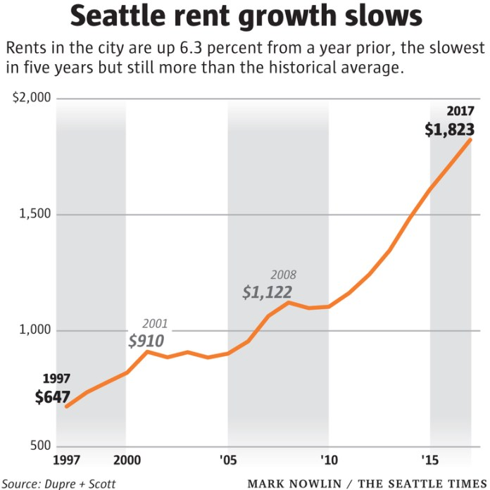 Rent had climbed so rapidly in Seattle, that in 2017 we were told to greet the slightly lower 6% year-to-year increase as a victory, even as incomes continue to grow more slowly. (Graphic by Mark Nowlin, Seattle Times)