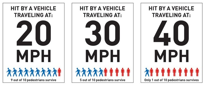 When SDOT lowered speed limits in 2016 they cited fatality rates for doing so, but unfortunately the City never got around to lowering speed limits on arterials and highways like Aurora Avenue. (Seattle Department of Transportation)