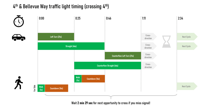 A chart of traffic light timing at NE 4th St and Bellevue Way NE in Bellevue shows a 2 minute 29 second wait for pedestrians that miss the signal.v(Image by author)