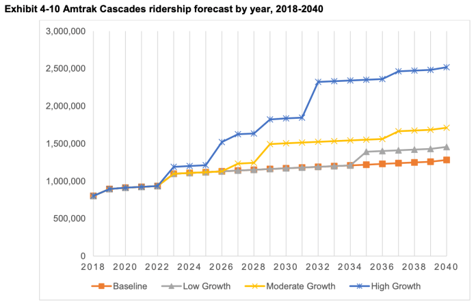 Forecasted Amtrak Cascades ridership if service enhancements are made during different growth scenarios. (WSDOT)
