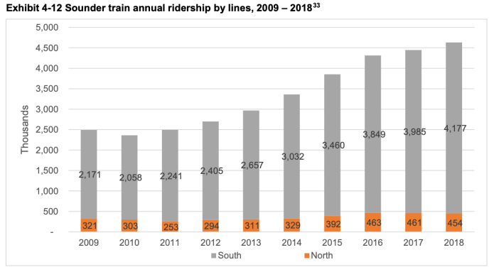 Growth in Sounder ridership from 2009 through 2018. (WSDOT / Sound Transit)