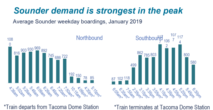 Sounder ridership (and frequency) is strongest at peak commute times, starting quiet early in the morning with the 4:36am run. (Sound Transit)