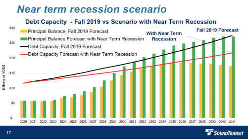 """Sound Transit projected a """"Near Term Recession"""" scenario suggesting debt capacity would be tighter under such a turn of events. (Sound Transit)"""