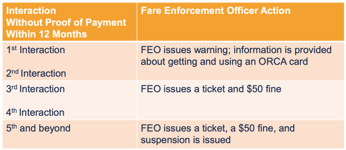 The new tiered fare enforcement violation escalation strategy. (Sound Transit)