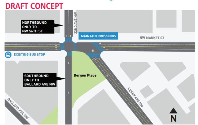 This five-way intersection would operate more like a four-way intersection with these changes to 22nd Avenue NW. (SDOT)
