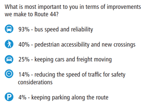 Results of November outreach on Route 44 upgrades. Keeping cars and freight moving came in third at 25%. (SDOT)