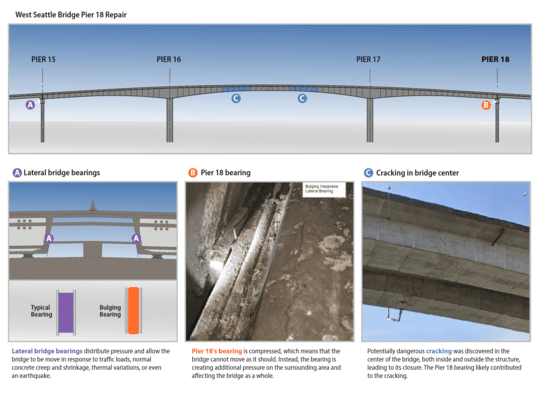 Pier 18 repairs are considered the most urgent to preserve the West Seattle Bridge. (SDOT)