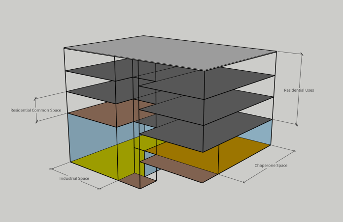 Interior diagram between industrial spaces and chaperone uses within an otherwise residential structure. Shared common spaces can further insulate uses from one another, depending on the uses and materials of the building. (Illustration by the author.)