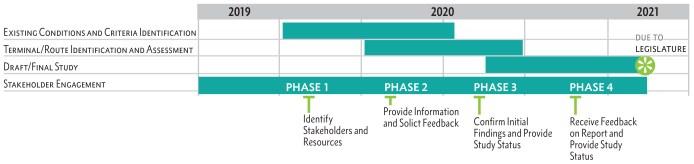 POF study timeline. (PSRC)