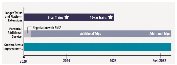 The squishy timeline of South Sounder capacity expansion projects. (Sound Transit)