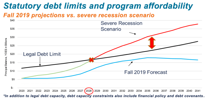 The statutory debt limit could eventually be squeezed as more borrowing is needed to cover capital project while tax revenues come up short. In the severe recession scenario, 2028 becomes a pinch point where planned capital expenditures unaffordable. (Sound Transit)