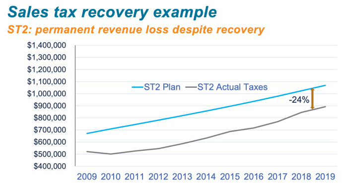 During the Sound Transit 2 program, taxes were never fully recovered as the economy improved in later years. (Sound Transit)
