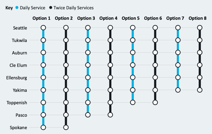 The different service options by stops and number of daily roundtrips.  (WSJTC / Steer)