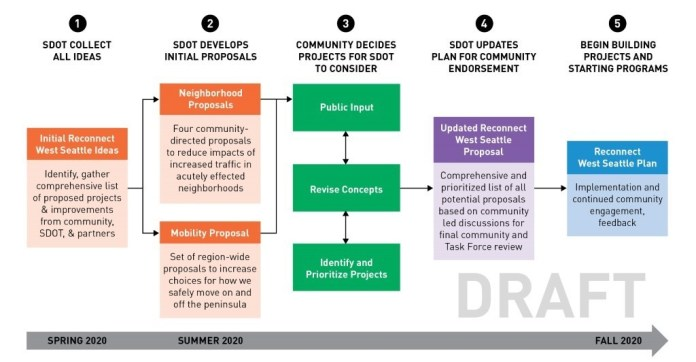 SDOT lays out its decision making timeline with the hopes of arriving at a plan by fall 2020. SDOT plans to release initial proposals this summer and let community weigh in. Then SDOT would update the plan for community endorsement which would clear the way for implementation... assuming there's funding. (SDOT)