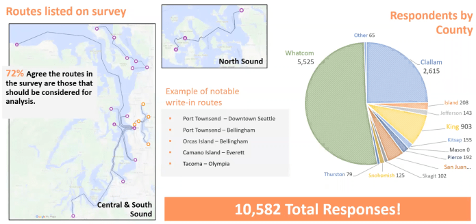 Overview of responses from the public on routes and by county.  Whatcom had most of the responses with 5,525 of the 10,582 total. Clallam was next with 2,615, while King had 903. (PSRC)