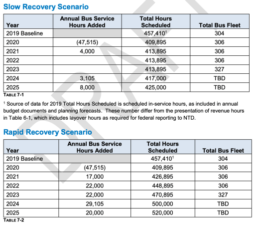 The two recovery scenarios highlighting year, added annual service hours, scheduled annual service hours, and bus fleet. (Community Transit)