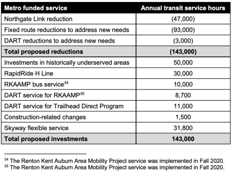 Metro's proposed transit service investments by program. (King County)