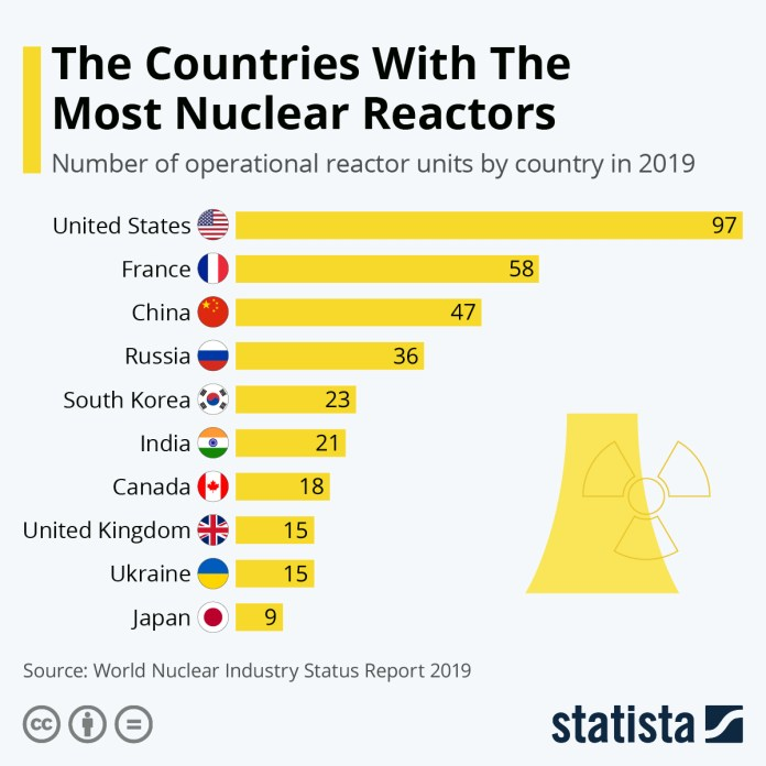 Bar chart showing Us, France, China and Russia leading the world in number of nuclear reactors in that order. (Credit: Statista)