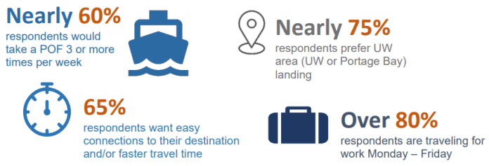 A graphic lays out the advantages of a ferry route, including shorter transit trips.