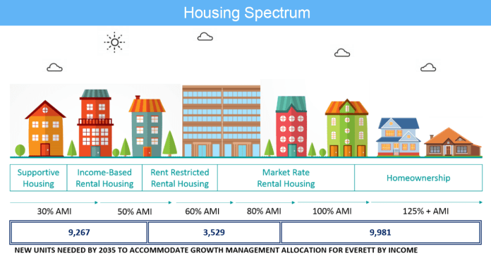Everett's housing needs are decidedly lower on the income spectrum, which creates immense challenges in meeting demands. (City of Everett)
