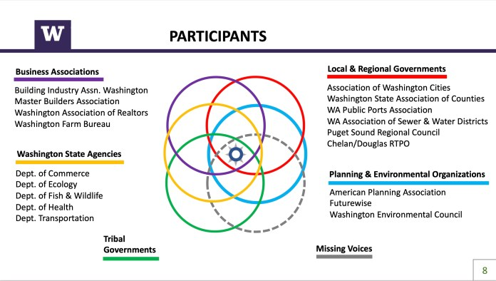 Graphic from the Updating Washington's Growth Policy Framework presentation to the House Energy and Environment Committee. The process recognized the varied groups with interest in amending the GMA, as well as the voices missing from the room. (UW Center for Livable Communities)