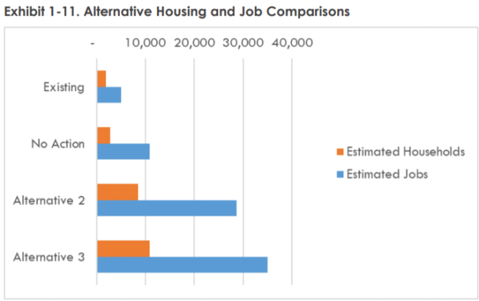 The three alternatives with housing and job capacity. The middle ground Alternative 2 allows for 6,600 new homes and 23,700 offices. (Credit: Mithun, BERK 2020)