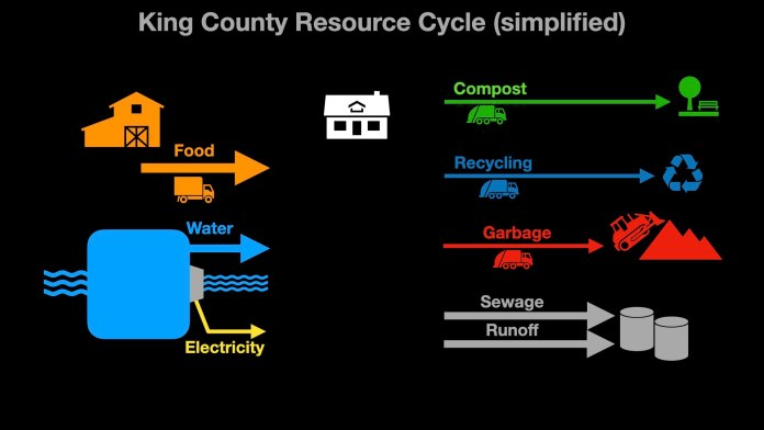 King County Resource Cycle with food, water, electricity inputs added in as arrows going into the house while compost, recycling, garbage, sewage, and runoff streaming out. (Graphic by author)