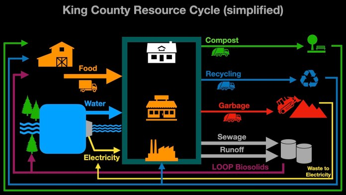 Diagram with even more arrows showing the interplay between outputs and inputs. Compost goes to farm to make food, as goes biosolids from sewage. Garbage can create energy during its disposal.