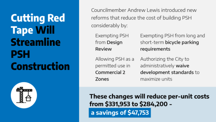 Council Central Staff believe Lewis legislation could save providers nearly $48,000 per home on average, dropping the per unit cost from about $332,000 to $284,000.