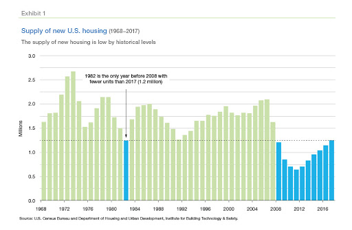 A graph of new home produced per year in the USA showing a historic low for the last decade.
