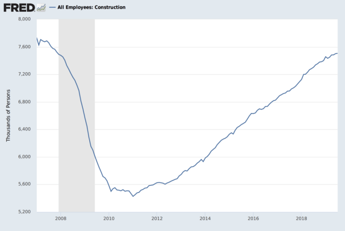 A U-shaped graph showing the dip in construction jobs in the aftermath of the 2008 housing crash.