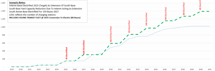 Battery bus capacity will be constrained until the 2030s as this graph shows.