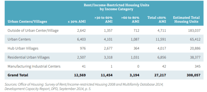 A graph shows income/rent-restricted units by neighborhood type.