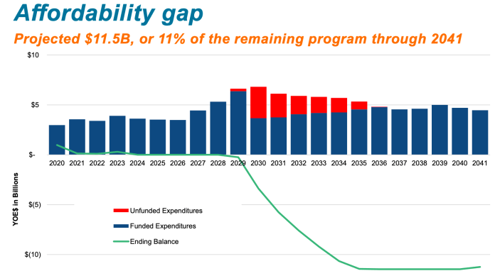 The graph show how the affordability gap is created if no action to realign priorities and programs were made through 2041. The program would become unaffordable beginning in 2029. (Sound Transit)