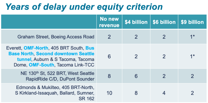 How much delay is anticipated for projects in the equity criterion. (Sound Transit)
