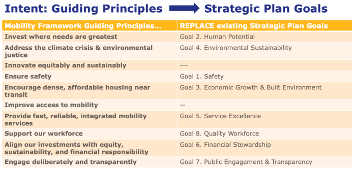 How the Mobility Framework's guiding principles will be used to replace existing plan goals. (King County)