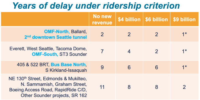 How much delay is anticipated for projects in the ridership potential criterion. (Sound Transit)
