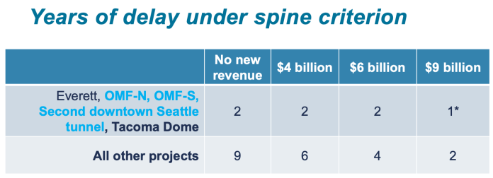 How much delay is anticipated for projects in the completing the spine criterion. (Sound Transit)