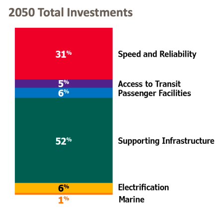 The buckets of investments planned for Metro Connects through 2050. (King County)