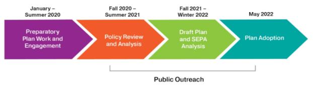 2022 RTP planning timeline. (Credit: Puget Sound Regional Council)