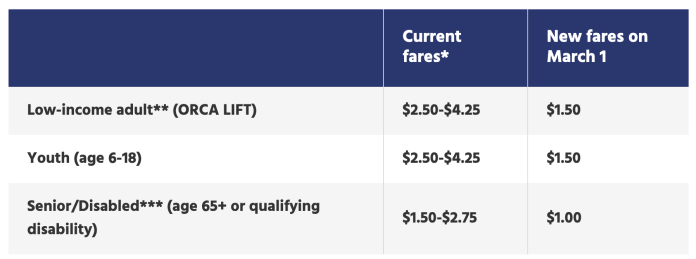 A comparison of the current and new fare structures for certain Sounder rider categories. (Sound Transit)