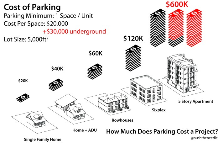 Parking demands are less about neighborhood issues and more about creating financial anchors to kill developments. Affordable housing projects struggle to pencil with low budgets already, adding massive financial hits will only kill them entirely. (Image by the author)