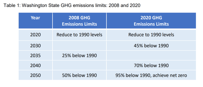 A chart shows emission targets with 25% below 1990 levels in 2035 and 50% below 1990 in 2050 set by 2008 law and a further reduced down in 2020 to reach 95% reduction by 2050 and 45% by 2030.