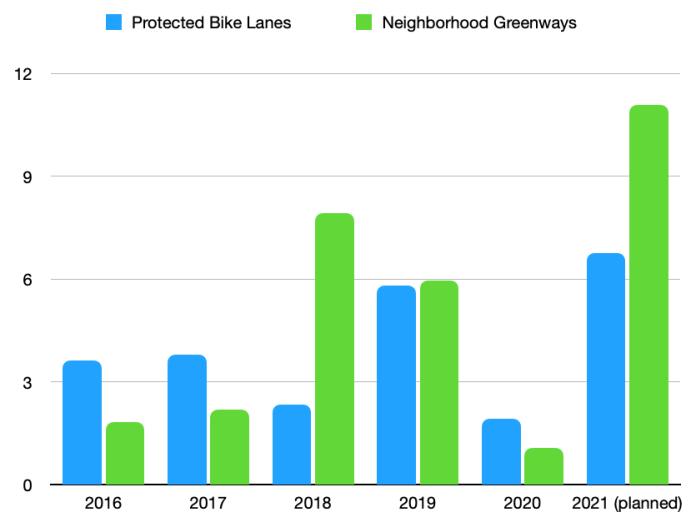 2021 is planned to be the most productive year by number of miles for Seattle's Bicycle Master Plan program since the Move Seattle levy was passed. (Graphic by author)