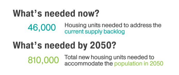 """Graphic with text saying """"What's need now? 46,000 housing units needed to address the current supply backlog. What's needed by 2050? 810,000 total new housing units needed to accommodate the population in 2050."""""""