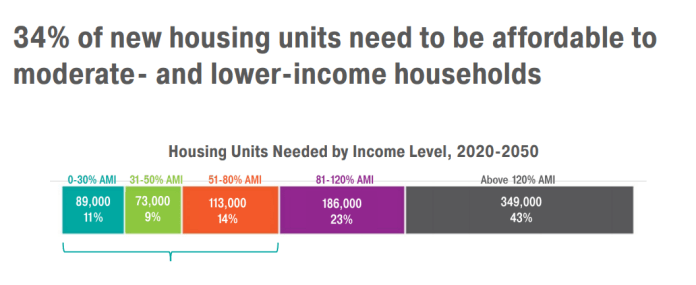 """Graph shows """"34% of new housing units need to be affordable to moderate- and lower-income household"""" 23% of need is 81% to 120% AMI and 43% is above 120% AMI."""