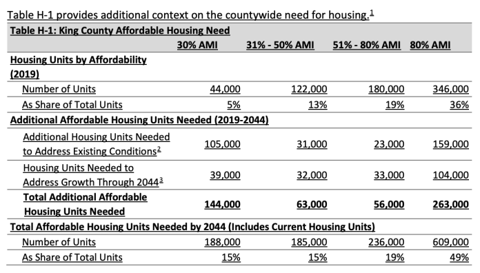 General county affordable housing targets through 2044. (King County)
