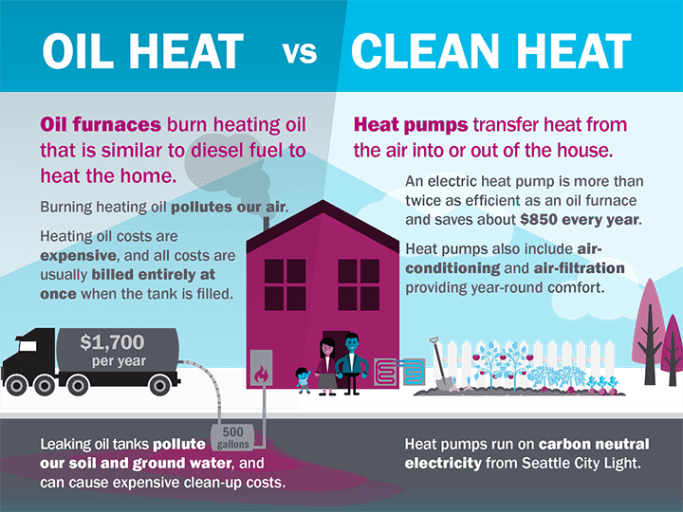"""A Seattle City Light graphic with a family home with a oil tank and oil truck. """"Oil heat vs Clean heat"""" reads the title. """"Oil furnaces burn heating oil that is similar to diesel fuel to beat heat the home,"""" the text below adds. """"Burning heating oil pollutes our air."""" In contrast, """"Heat pumps transfer heat from the air into or out of the house."""" More than twice as efficient as an oil furnace and saves $850 every year, the graphic adds."""