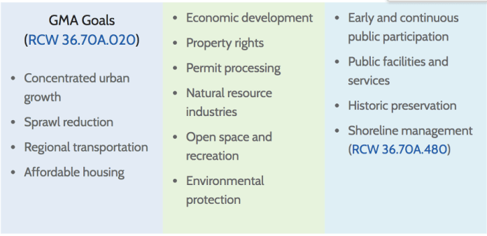 A table listing the fourteen goals of the Growth Management Act. (RCW 36.70A.020) These include: concentrated urban growth, sprawl reduction, regional transportation, affordable housing, economic development, property rights, permit processing, natural resource industries, open space and recreation, environmental protection, early and continuous public participation, public facilities and services, historic preservation, and shoreline management. (RCW36.70A.480)