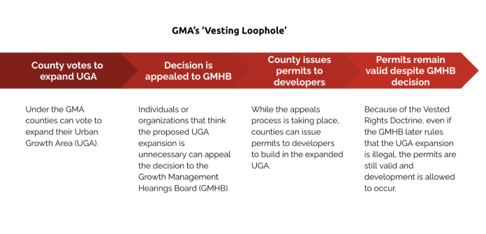 A table describing the GMA vesting loophole. There is a graphic of a red arrow. The text below runs left to right on the arrow and beneath it. First, county votes to expand UGA: under the GMA counties can vote to expand their Urban Growth Area (UGA). Second, the decision is appealed to GMHB: Individuals or organizations that think the proposed UGA expansion is unnecessary can appeal the decision to the Growth Management Hearings Board (GMHB). Third, county issues permits to developers: while the appeals process is taking place, counties can issue permits to developers to build in the expanded UGA. Fourth, permits remain valid despite GMHB decision: because of the Vested Rights Doctrine, even if the GMHB later rules that the UGA expansion is illegal, the permits are still valid and development is allowed to occur.